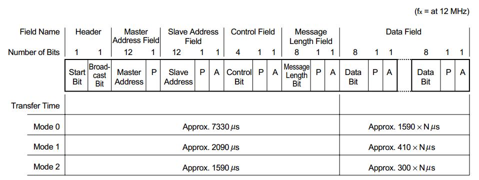 iebus-2-1-signal-format.png