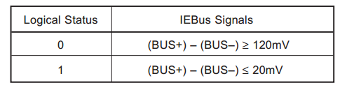 iebus-3-1-signal-relationship